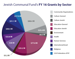 2016 Jewish Communal Fund grants pie chart