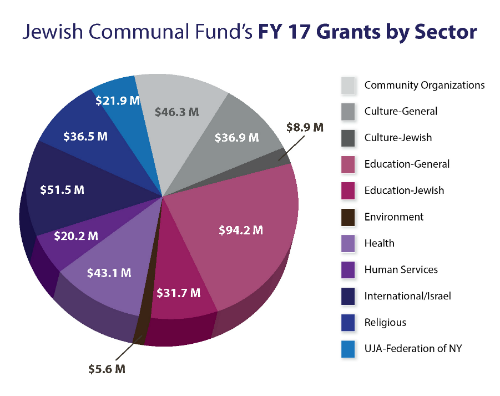 Jewish Communal Fund FY17 grants