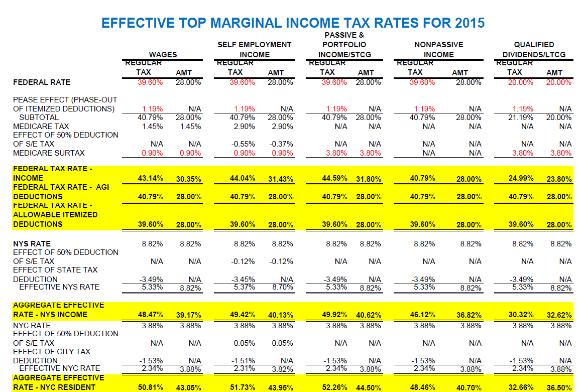 Marginal Tax Rate Calculator Definitions