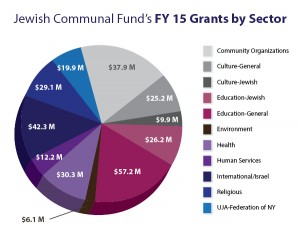 Pie chart showing distribution of grants from Jewish Communal Fund in 2015
