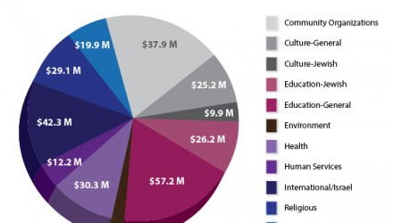 Jewish Communal Fund Sees 11 Percent Increase in Grants in FY 2015, Totaling $297 Million