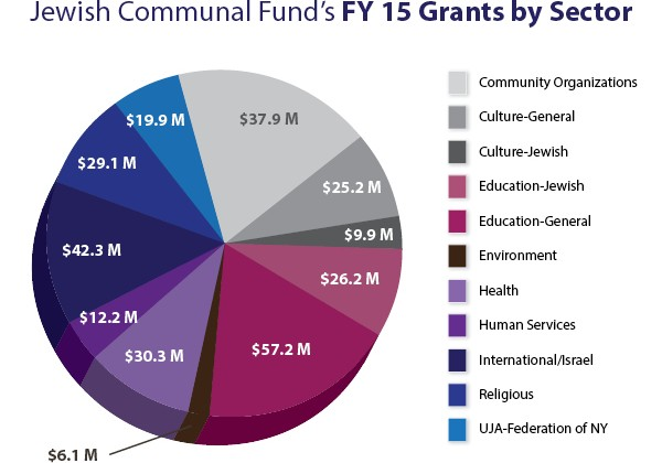 Jewish Communal Fund Granted $297 Million in FY 2015