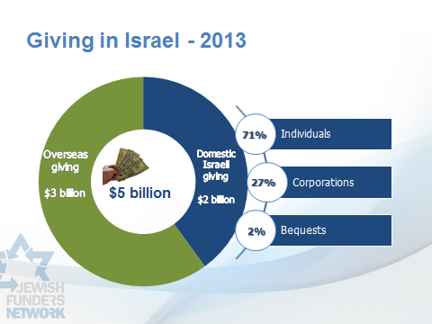 Overseas giving accounted for only $3 billion out of the $5 billion nonprofit sector in 2013 in Israel.