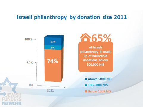 65 percent of the giving in Israel is from households that give less than 100,000 shekels (about $26,000) per donation (each gift averages $85).
