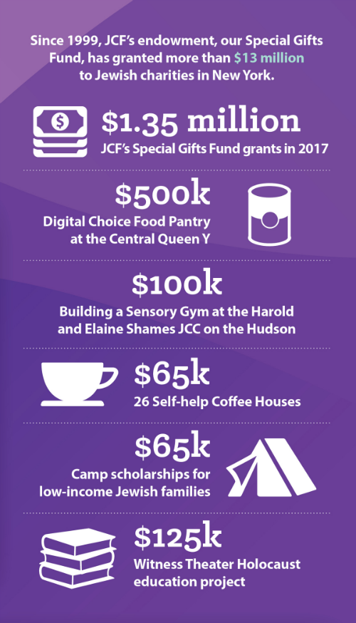 JCF's 2017 Special Gifts Fund grants