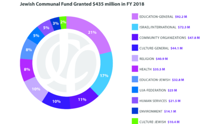 Jewish Communal Fund Sends Out Record-Breaking Number of Grants in FY 2018