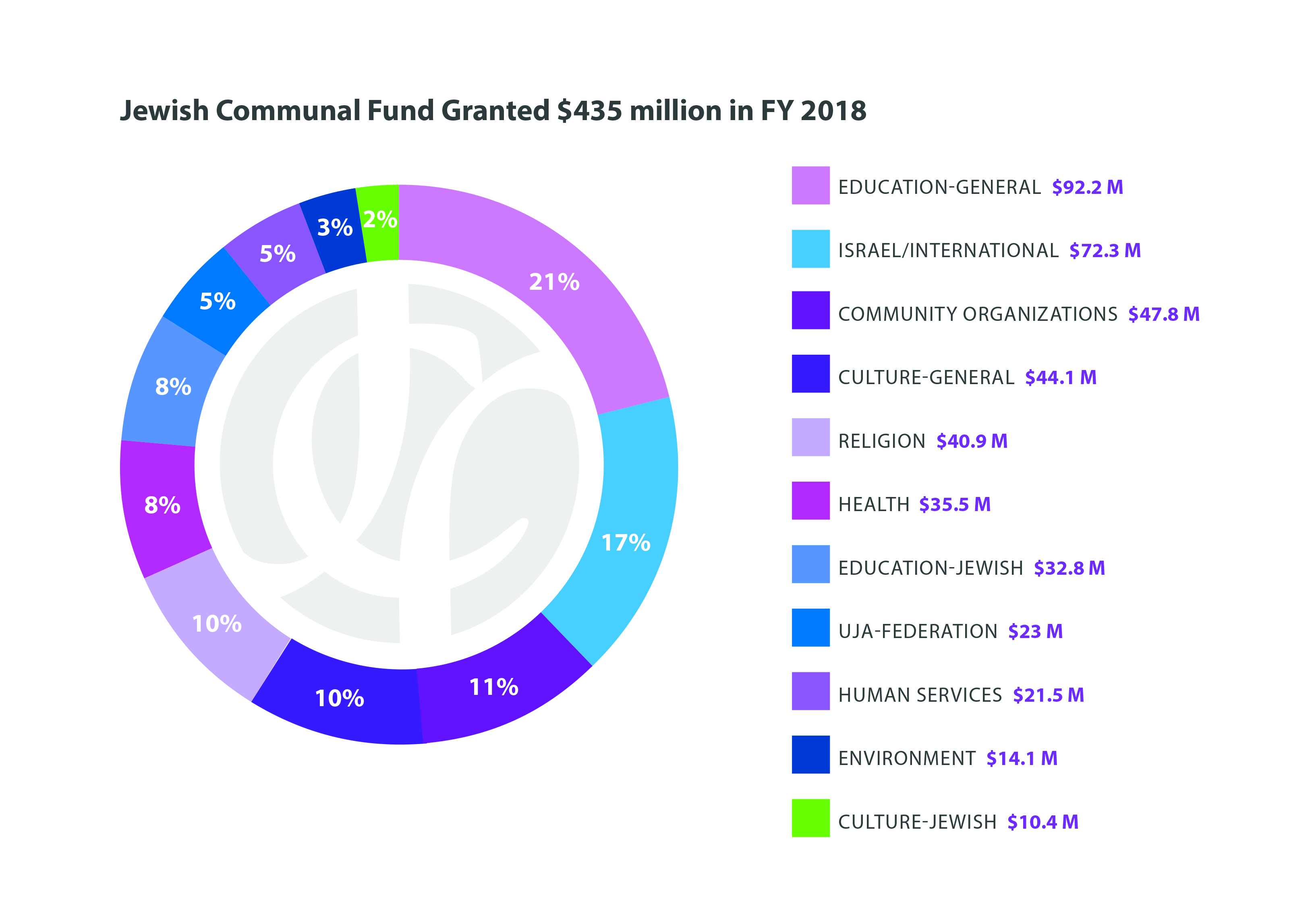 JCF's FY 2018 grant-making